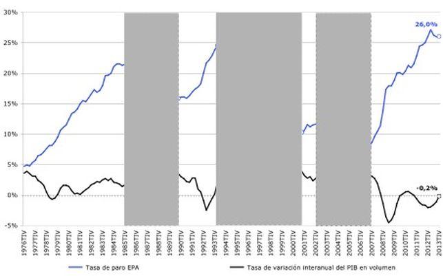 Grafica-crecimiento-economico-economia-espanola_EDIIMA20140228_0213_5