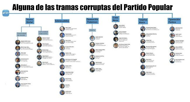 trama corrupcion