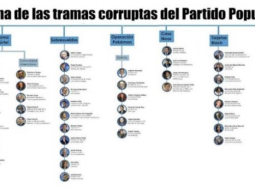 Algunas de las tramas corruptas del Partido Popular
